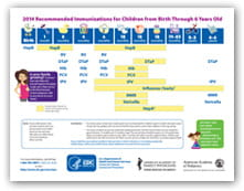 2014 Recommended Immunizations for Children from Birth Through 6 Years Old