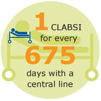 Central Line Associated Bloodstream Infection (CLABSI)