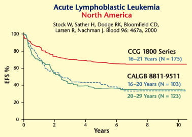 Adolescent and Young Adult (AYA) Oncology Programs Acute Lymphoblastic Leukemia Survival Rates chart