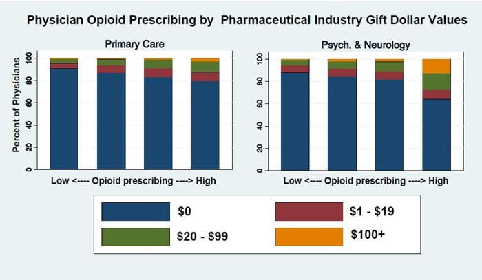 Physician Opioid Prescribing by Pharmaceutical Industry Gift Dollar Values