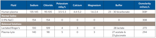 Lacdated Ringers Table