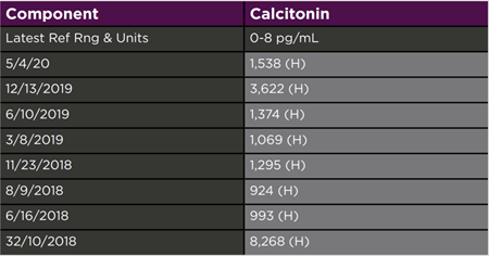 patient's serum calcitonin levels over time