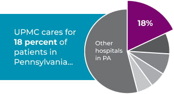 UPMC Cares for 18 percent