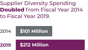 Supplier Diversity Spending