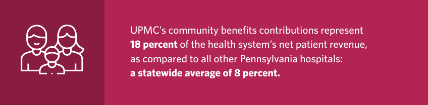 UPMC's community benefits contributions represent 15 percent of the health system's net patient revenue, as compared to all other Pennsylvania hospitals: a statewide average of 9 percent.