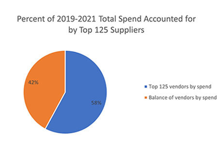 20192021 Total Spend