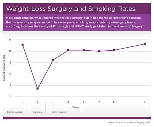 Smoking And Bariatric Surgery Graph release