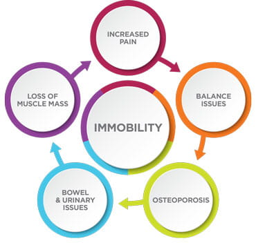 Immobility Syndrome   UPMC Center for Rehab Services