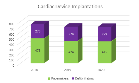 Graph of Cardiac Device Implantations from 2018 to 2020 including pacemekers in green and defibrillators in purple columns.